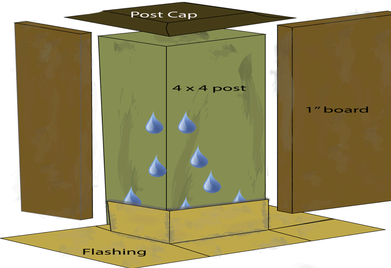 Railing post components illustrated