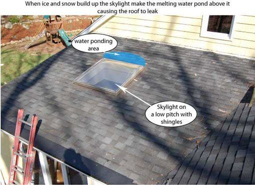 flat-roof-repair-leak - What compounded the problem on this roof is that there was a skylight.