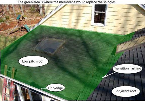 The best is to remove the shingles on the flat roof section and replace it with a rubber roof.
