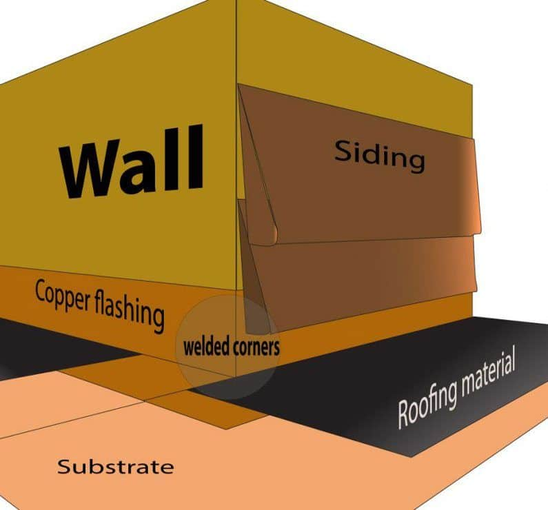 copper flashing have welded corners